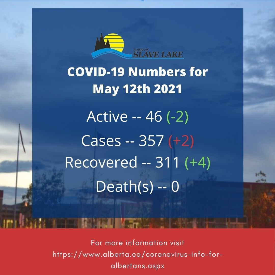 covid numbers May 12th 2021